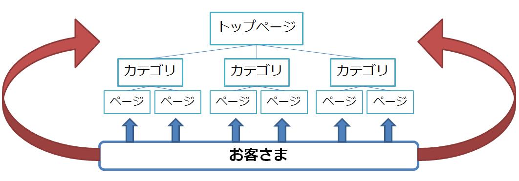 キーワードマッピングの手法を用いた集客方法を学べます
